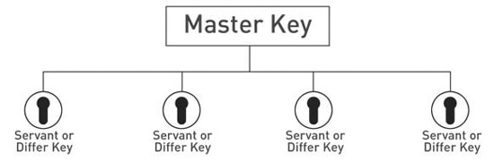 Master Key Example